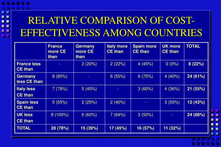 RELATIVE COMPARISON OF COST-EFFECTIVENESS AMONG COUNTRIES