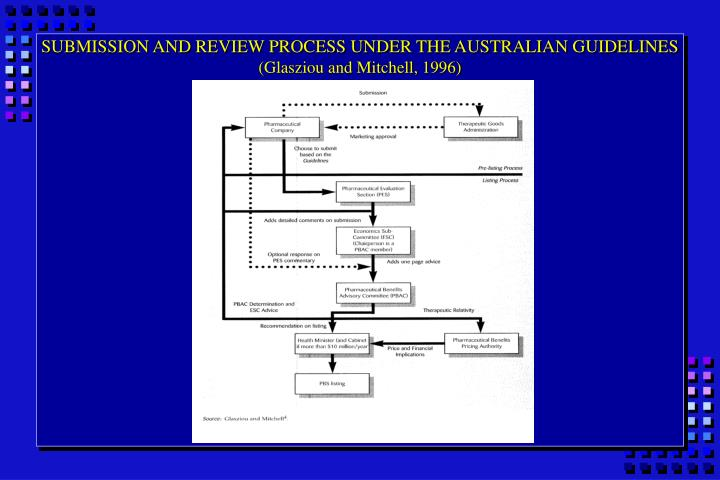 SUBMISSION AND REVIEW PROCESS UNDER THE AUSTRALIAN GUIDELINES