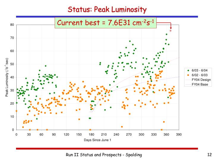 Status: Peak Luminosity
