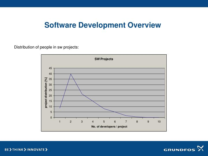 Software Development Overview