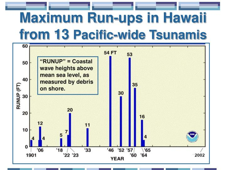 Maximum Run-ups in Hawaii