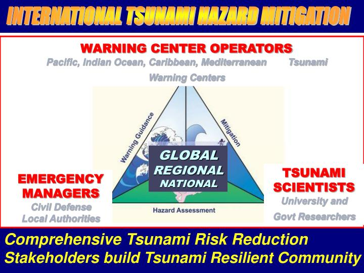 INTERNATIONAL TSUNAMI HAZARD MITIGATION