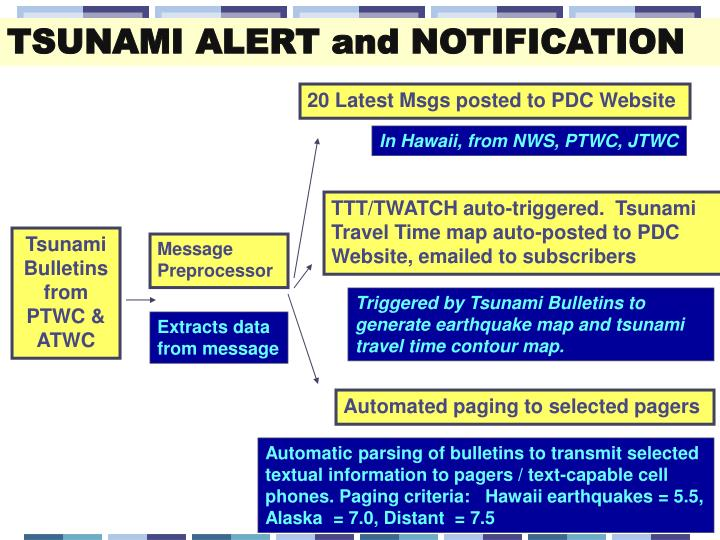 TSUNAMI ALERT and NOTIFICATION