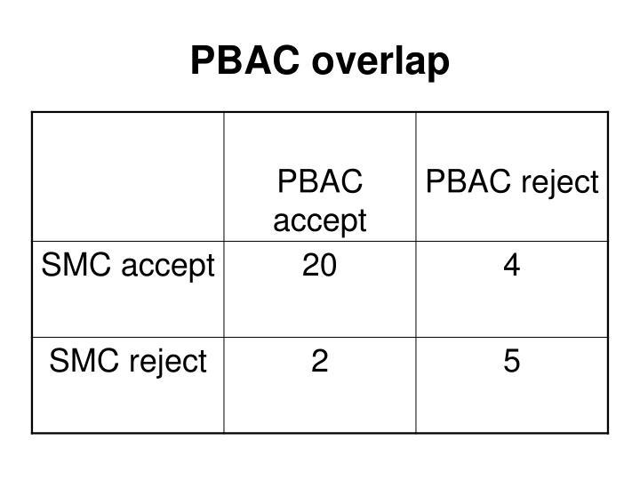 PBAC overlap