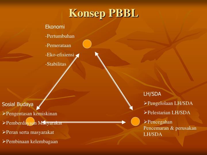 Konsep PBBL