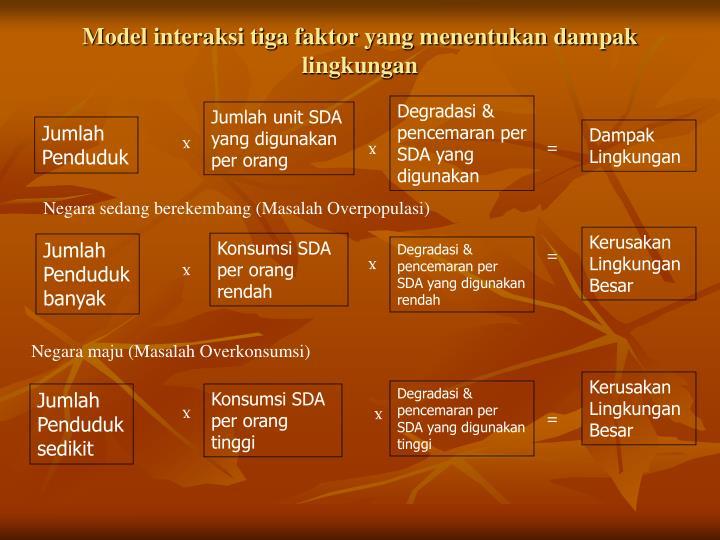 Model interaksi tiga faktor yang menentukan dampak lingkungan