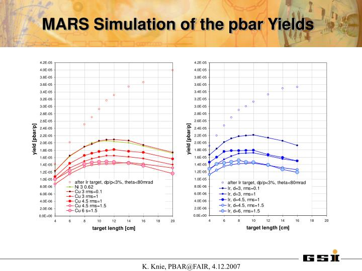 MARS Simulation of the pbar Yields