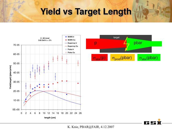 Yield vs Target Length