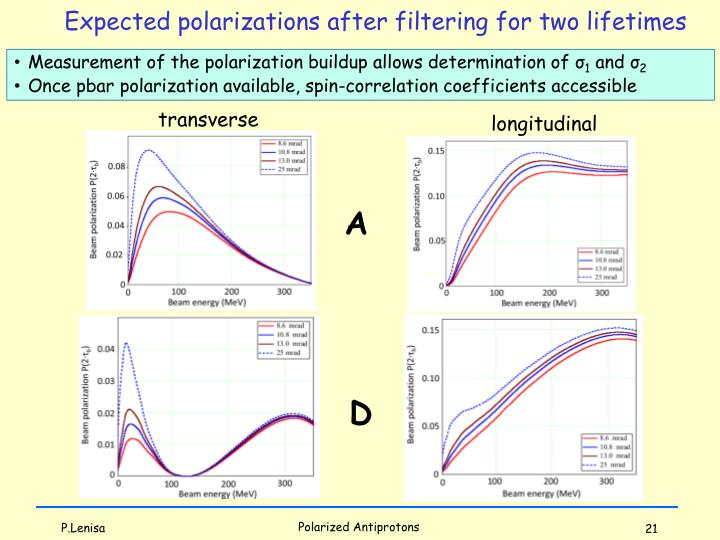 Expected polarizations after filtering for two lifetimes