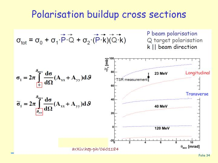 Polarisation buildup cross sections