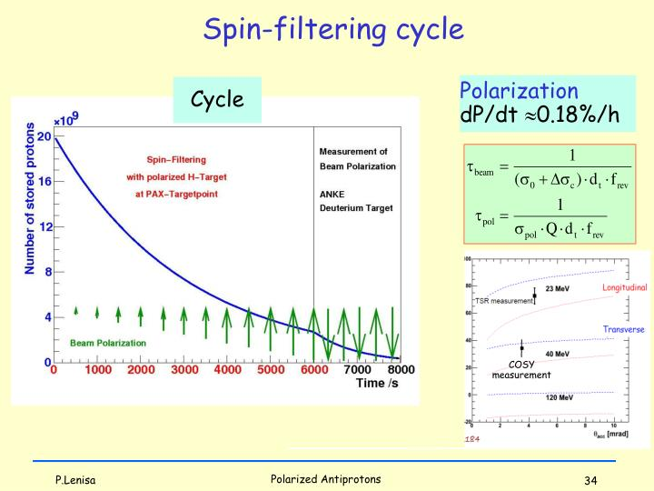 Spin-filtering cycle