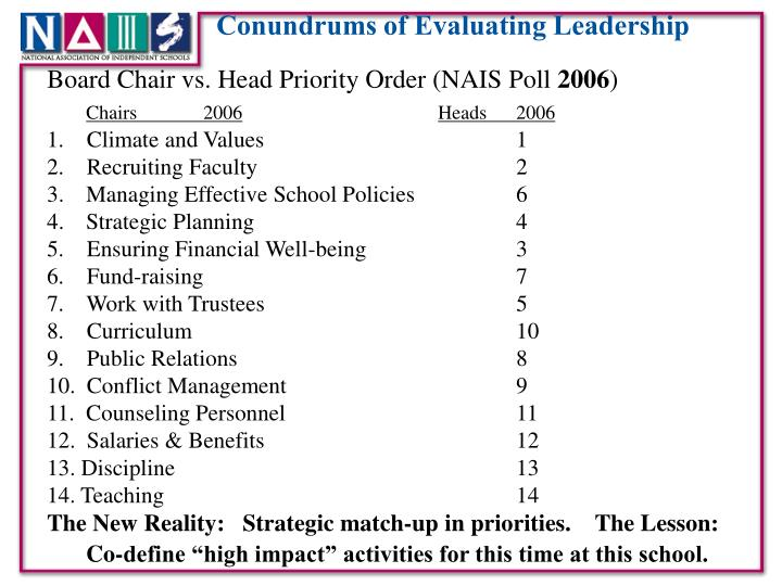 Board Chair vs. Head Priority Order (NAIS Poll