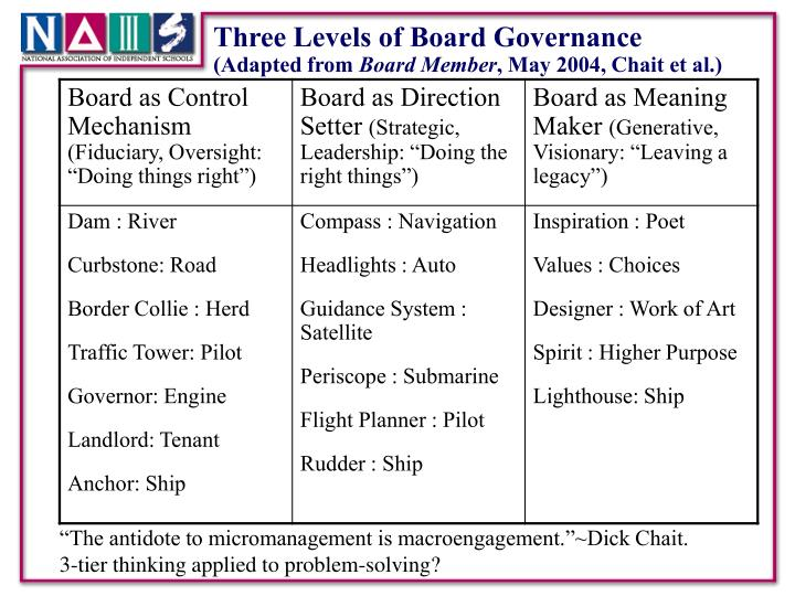 Three Levels of Board Governance