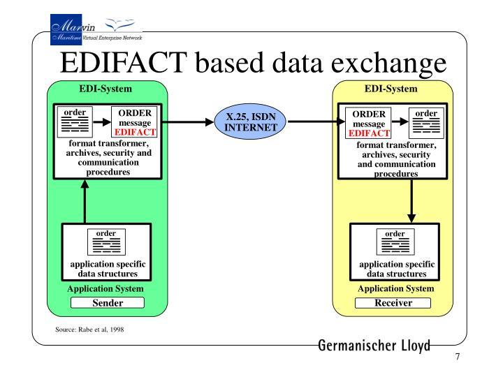 EDIFACT based data exchange