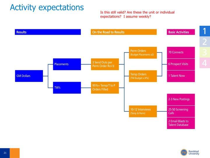 Activity expectations