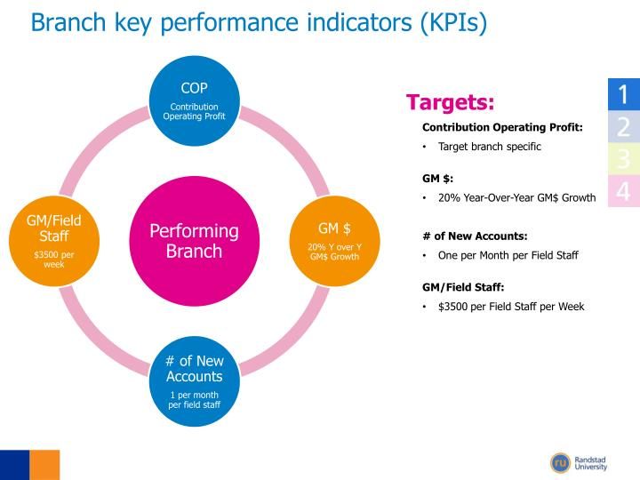 Branch key performance indicators (KPIs)