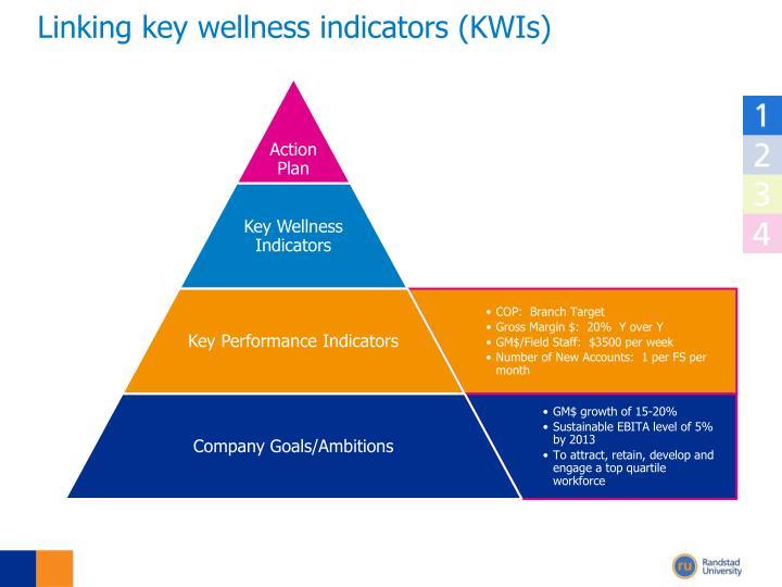 Linking key wellness indicators (KWIs)