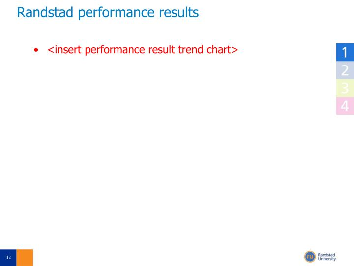 Randstad performance results