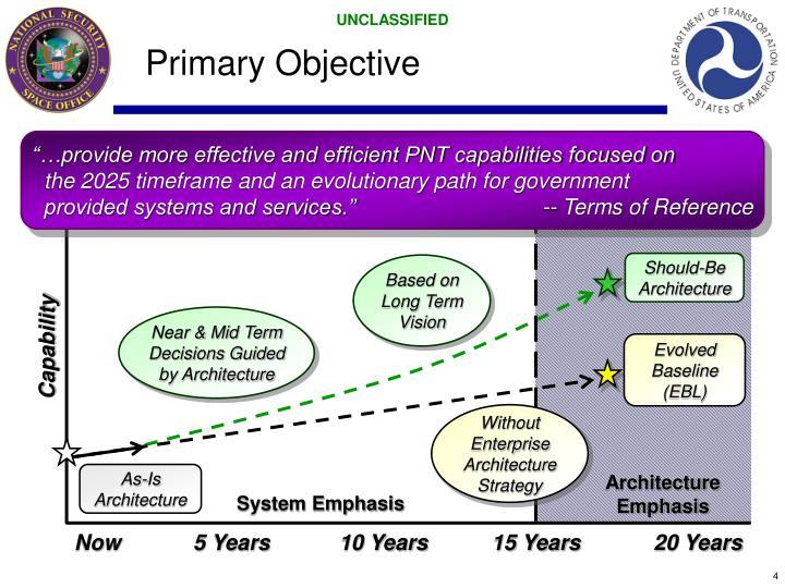 Primary Objective