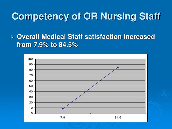Competency of OR Nursing Staff