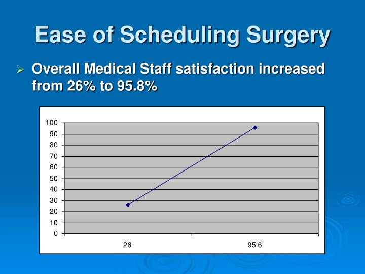 Ease of Scheduling Surgery