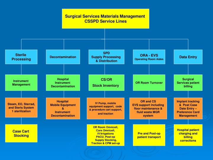 Surgical Services Materials Management
