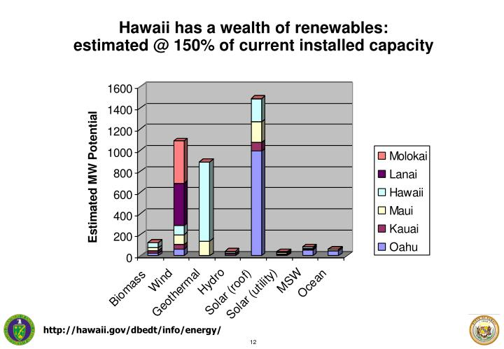 Hawaii has a wealth of renewables: