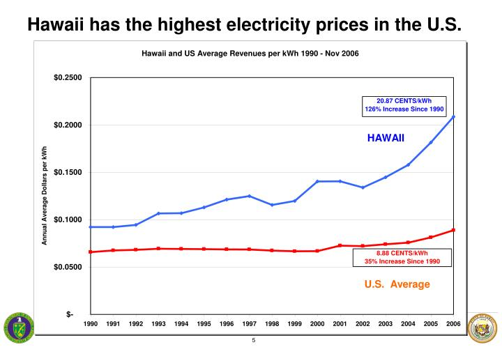 Hawaii has the highest electricity prices in the U.S.