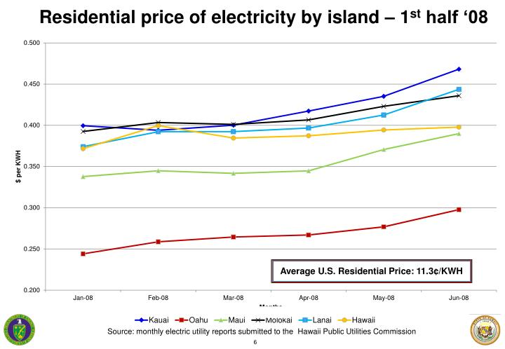 Average U.S. Residential Price: 11.3¢/KWH