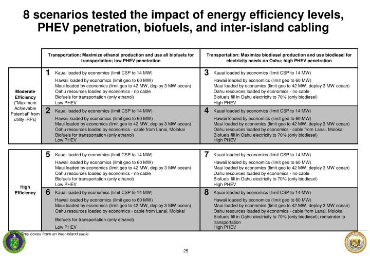 8 scenarios tested the impact of energy efficiency levels,