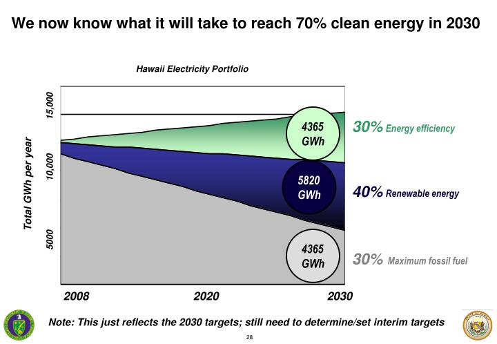 We now know what it will take to reach 70% clean energy in 2030