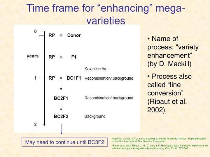 "Time frame for ""enhancing"" mega-varieties"