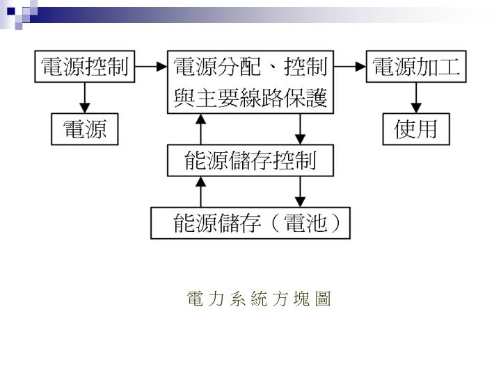 電 力 系 統 方 塊 圖