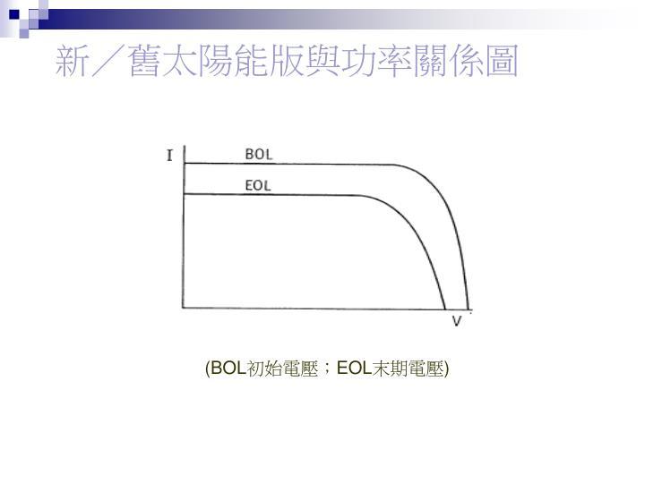 新/舊太陽能版與功率關係圖