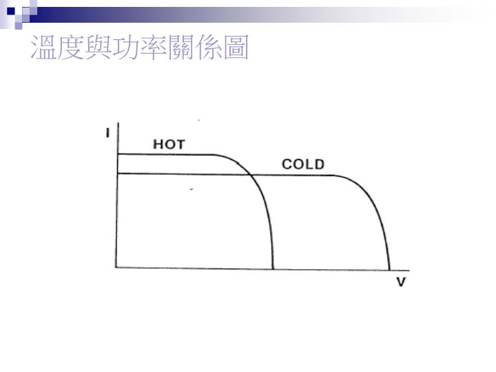 溫度與功率關係圖
