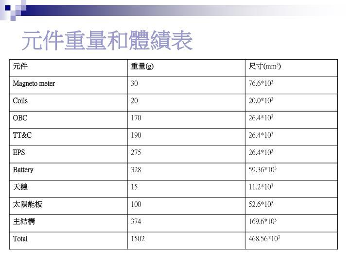元件重量和體績表