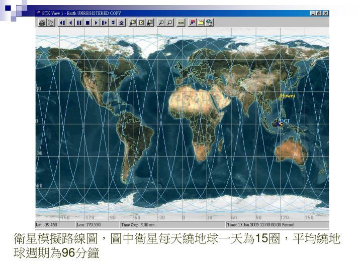 衛星模擬路線圖,圖中衛星每天繞地球一天為