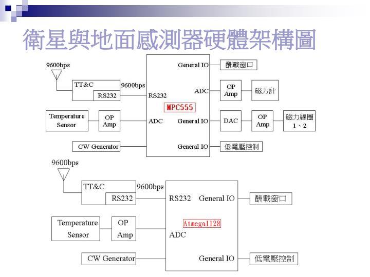 衛星與地面感測器硬體架構圖