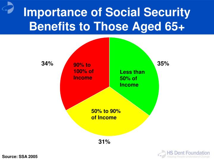 the importance of social security Many of you, who arrive in us as international wonder about social security  number and what does it stand for what we overlook as.