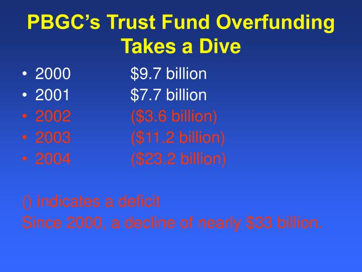 PBGC's Trust Fund Overfunding Takes a Dive