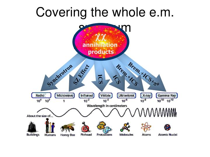 Covering the whole e.m. spectrum