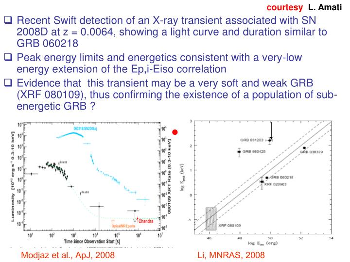 Recent Swift detection of an X-ray transient associated with SN 2008D at z = 0.0064, showing a light curve and duration similar to GRB 060218