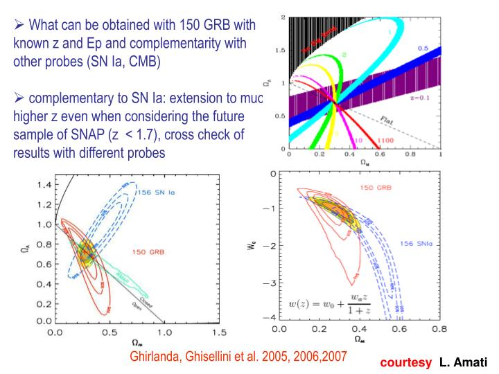 What can be obtained with 150 GRB with known z and Ep and complementarity with other probes (SN Ia, CMB)