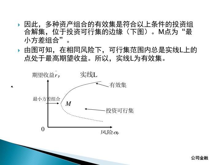 因此,多种资产组合的有效集是符合以上条件的投资组合解集,位于投资可行集的边缘(下图)。