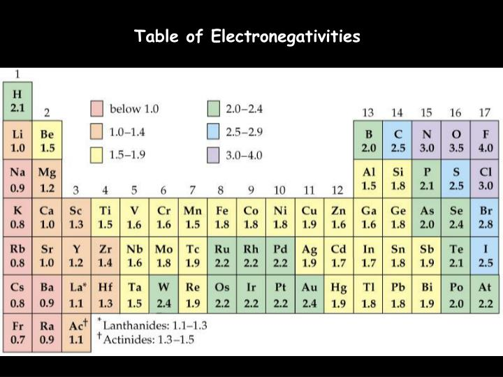 Table of Electronegativities