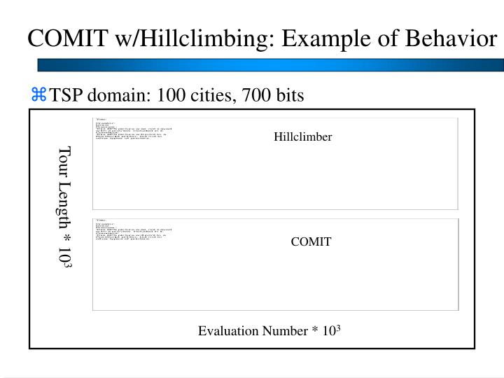 COMIT w/Hillclimbing: Example of Behavior