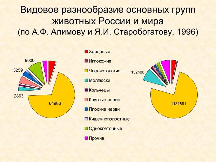 Видовое разнообразие основных групп животных России и мира