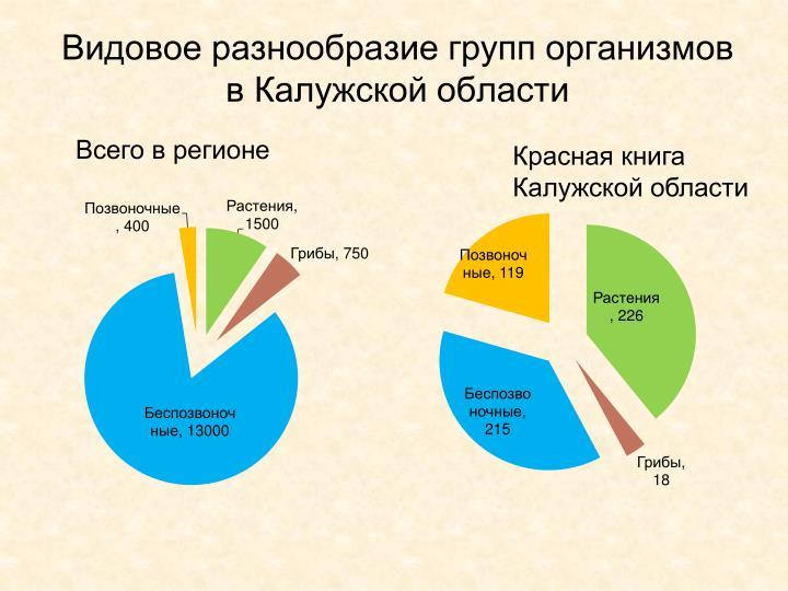 Видовое разнообразие групп организмов в Калужской области