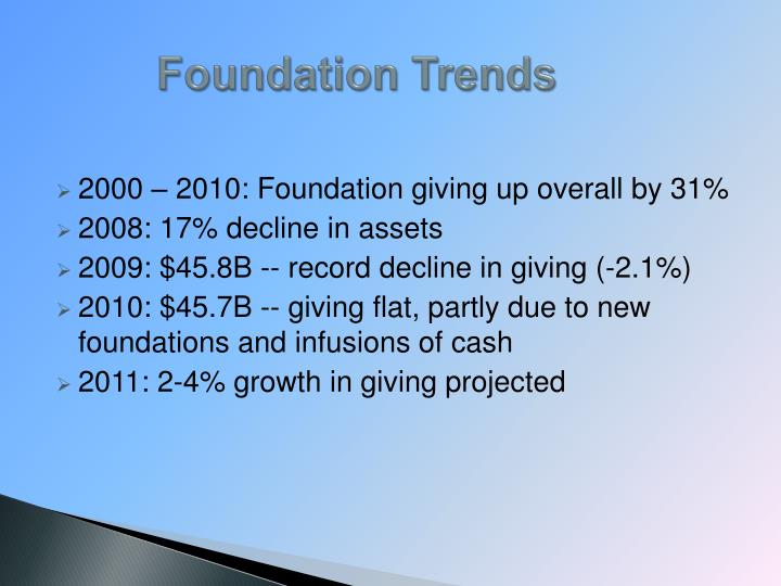 Foundation Trends