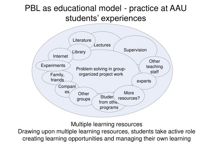 PBL as educational model - practice at AAU students' experiences